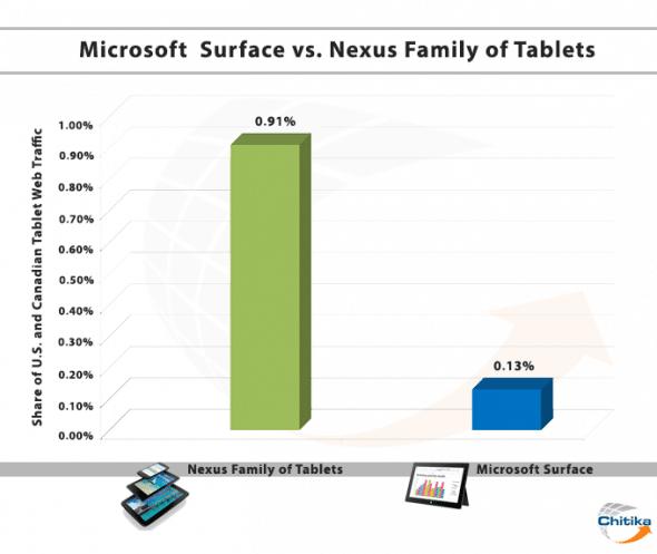 Microsoft-Surface-vs-Nexus-Family-Tab-590x497