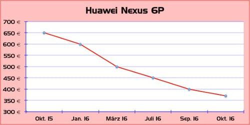Preisverfall des Huawei Nexus 6P (Grafik: Huaweiblog)