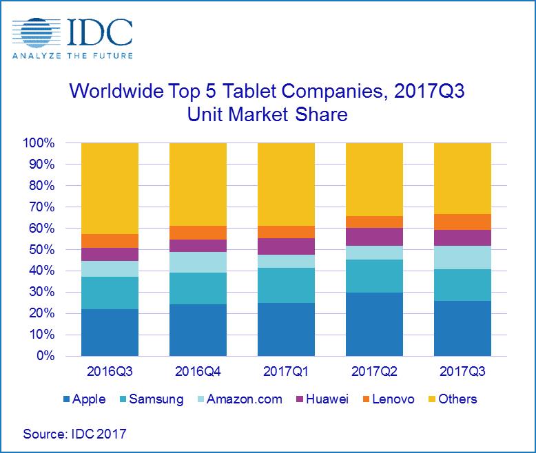 IDC - Marktanteile Top 5 Tablet-Hersteller